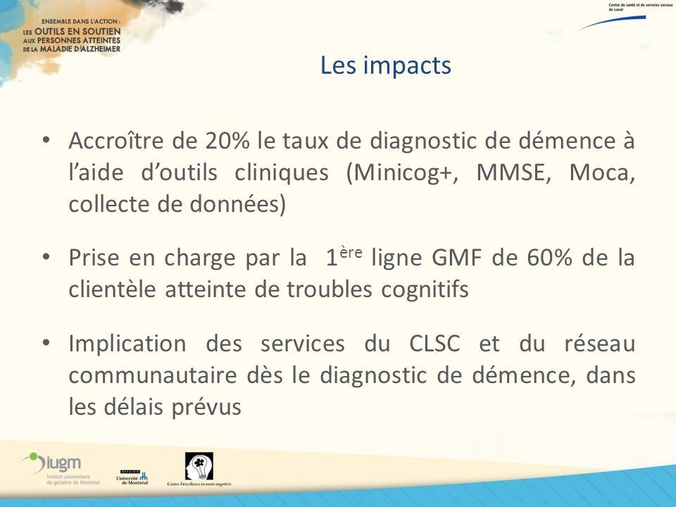 Les impacts Accroître de 20% le taux de diagnostic de démence à l'aide d'outils cliniques (Minicog+, MMSE, Moca, collecte de données)