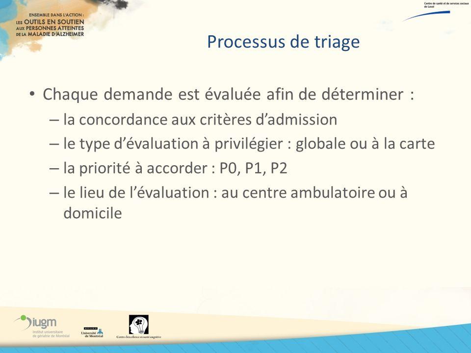 Processus de triage Chaque demande est évaluée afin de déterminer :