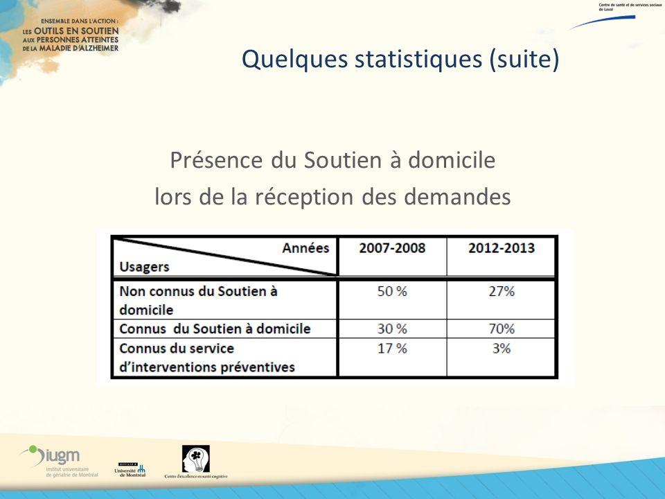 Quelques statistiques (suite)