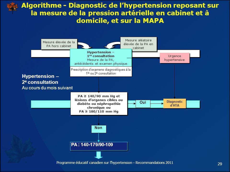 Algorithme - Diagnostic de l'hypertension reposant sur la mesure de la pression artérielle en cabinet et à domicile, et sur la MAPA
