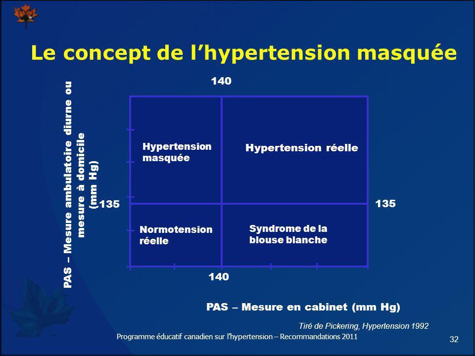 Le concept de l'hypertension masquée