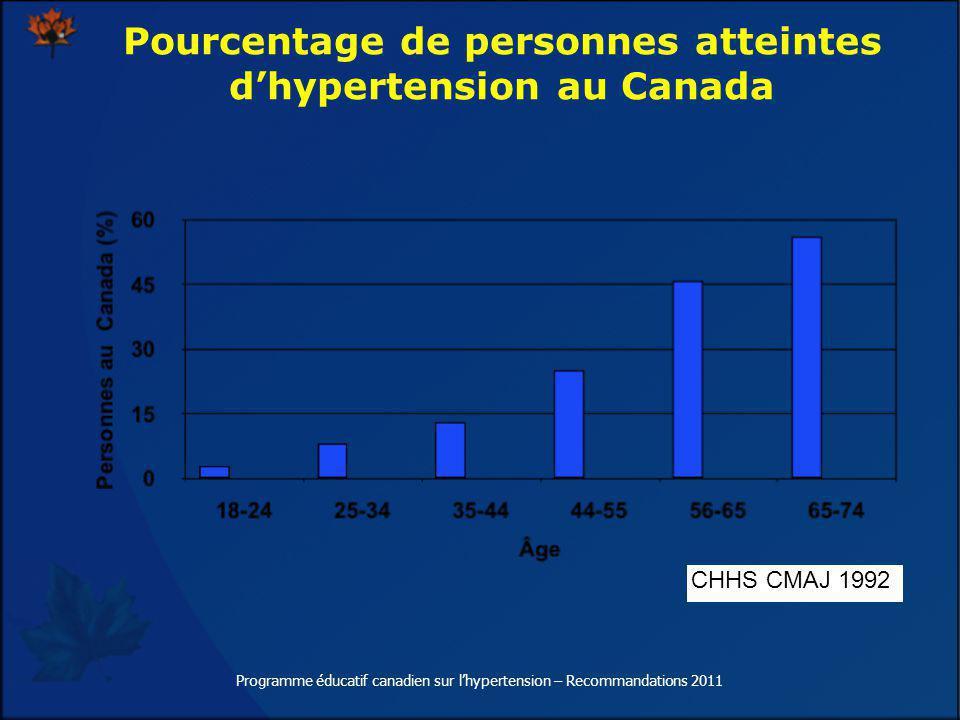 Pourcentage de personnes atteintes d'hypertension au Canada