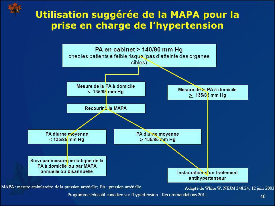 Utilisation suggérée de la MAPA pour la prise en charge de l'hypertension