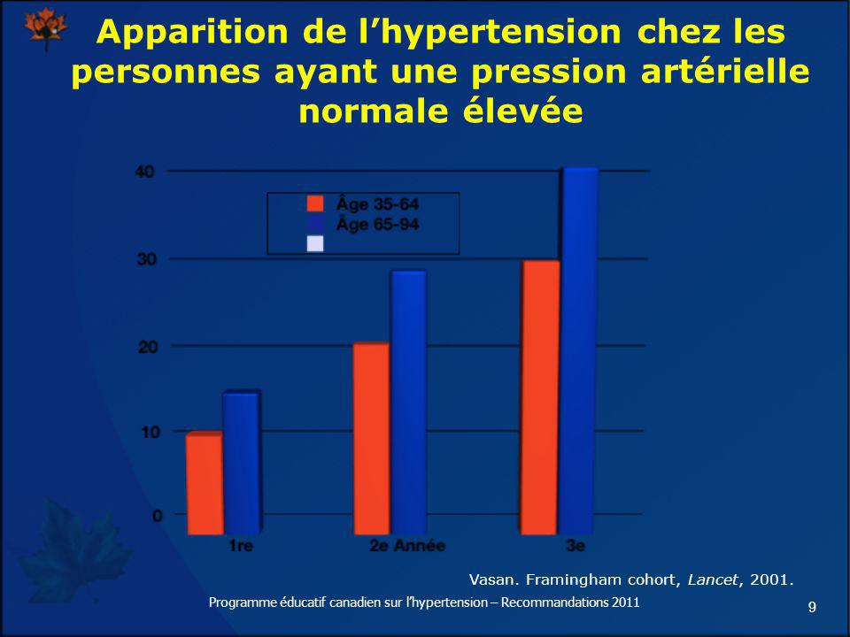 Apparition de l'hypertension chez les personnes ayant une pression artérielle normale élevée