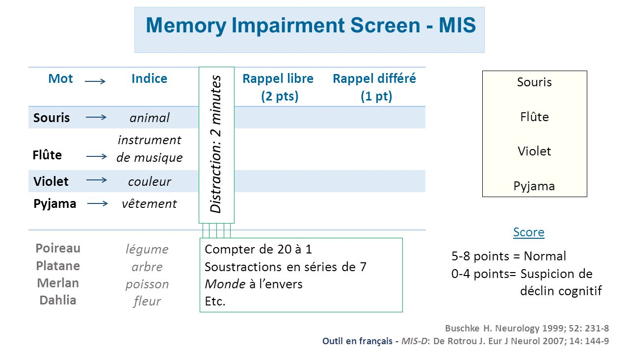 Memory Impairment Screen - MIS