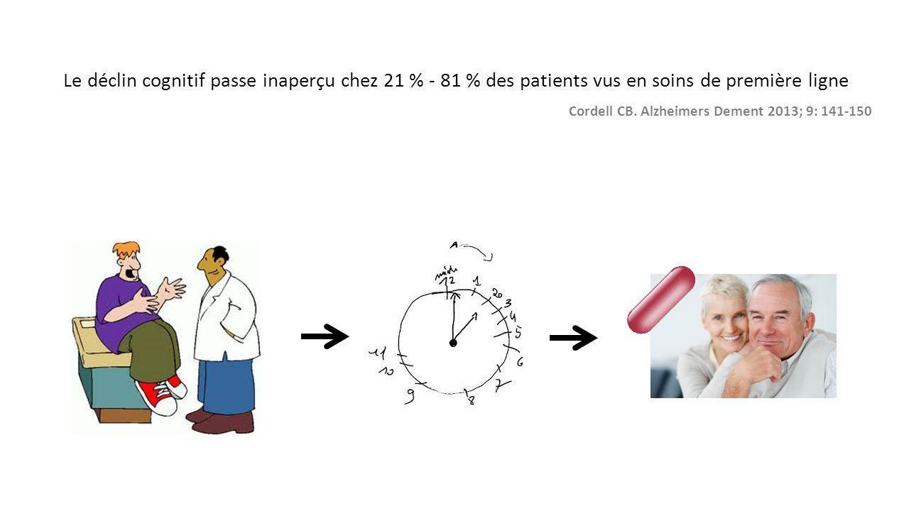 Le déclin cognitif passe inaperçu chez 21 % - 81 % des patients vus en soins de première ligne