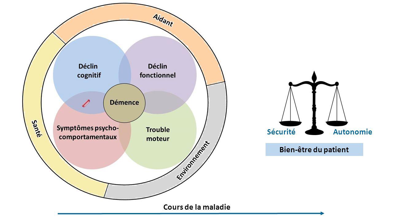 Sécurité Autonomie Bien-être du patient Cours de la maladie