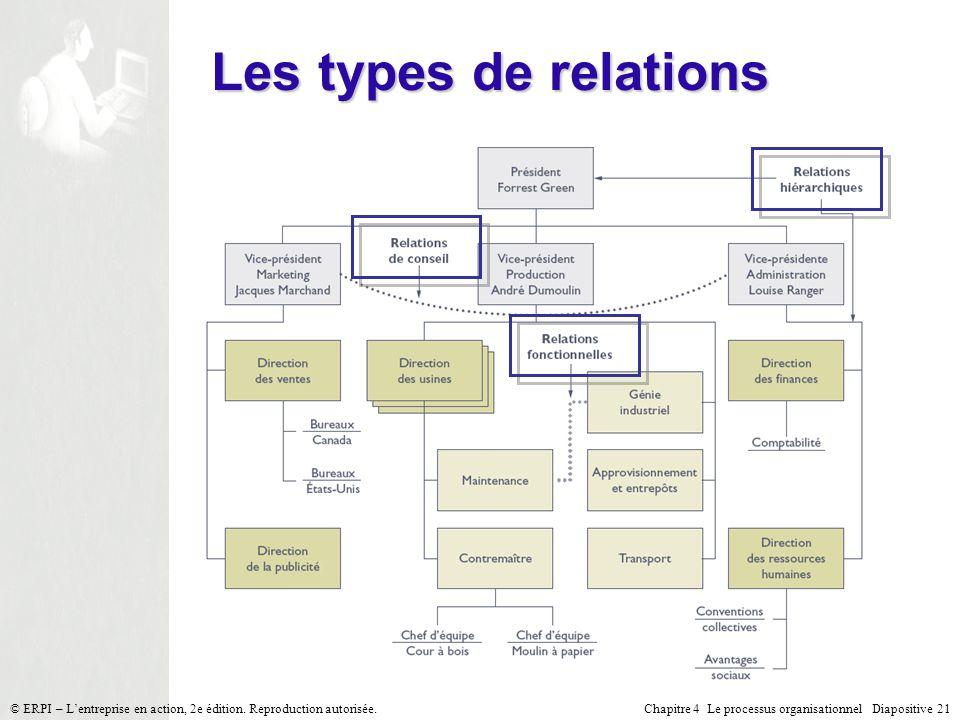 Les types de relations © ERPI – L'entreprise en action, 2e édition. Reproduction autorisée.