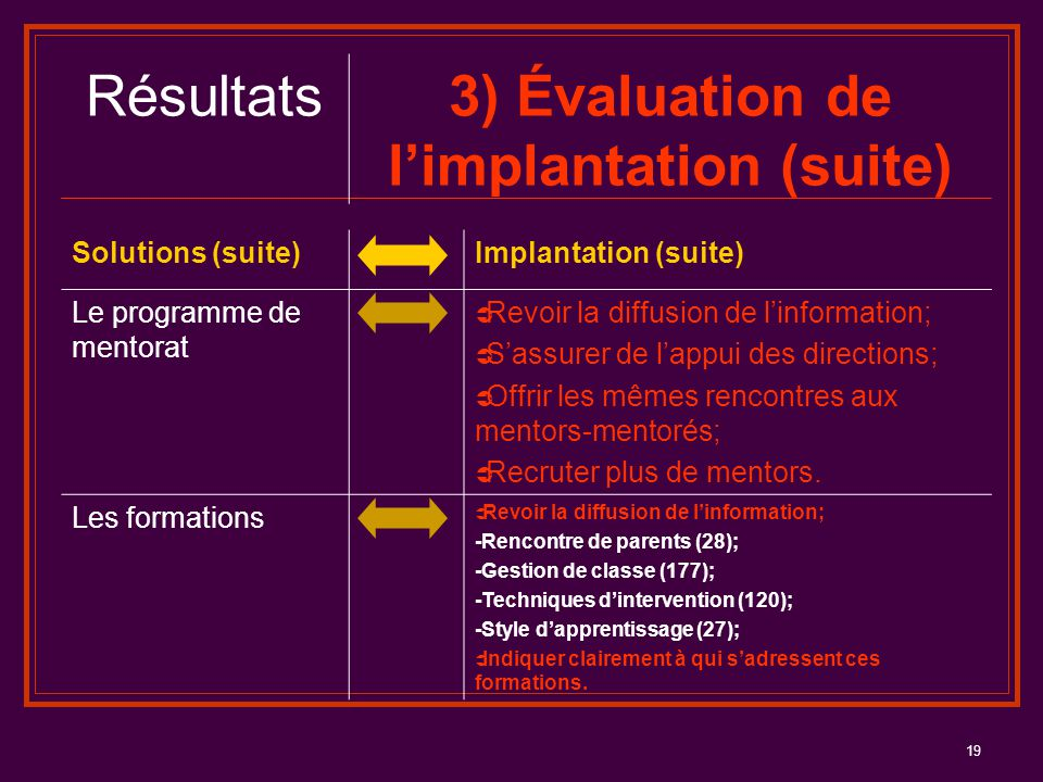 3) Évaluation de l'implantation (suite)