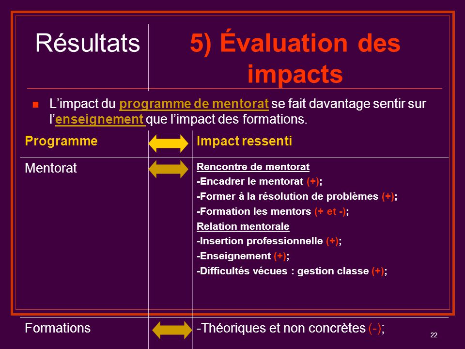 5) Évaluation des impacts