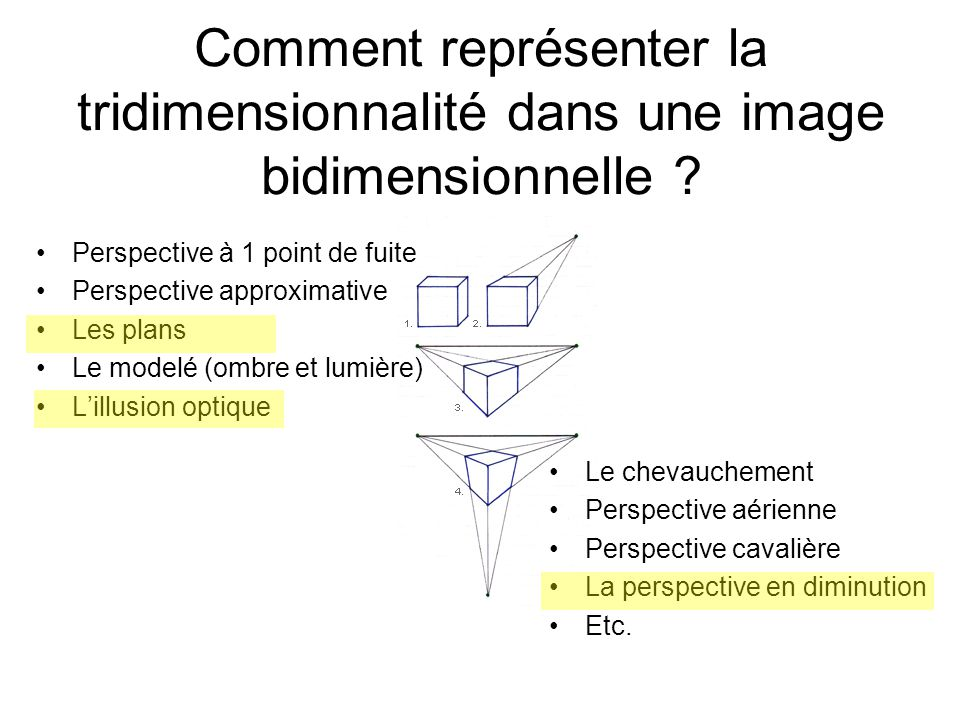 Comment représenter la tridimensionnalité dans une image bidimensionnelle