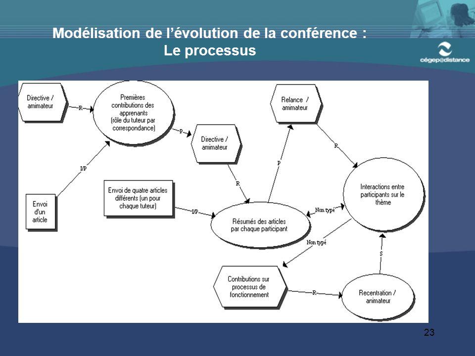 Modélisation de l'évolution de la conférence : Le processus