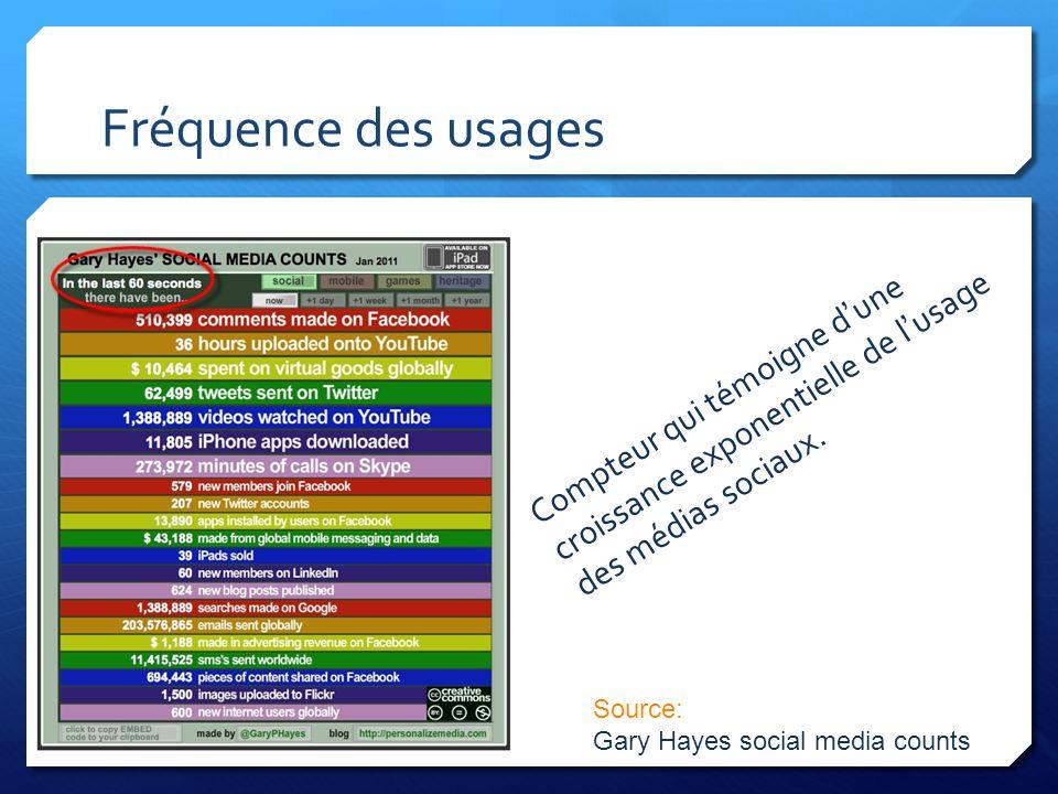 Fréquence des usages Compteur qui témoigne d'une croissance exponentielle de l'usage des médias sociaux.