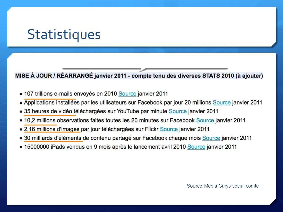 Statistiques Source: Media Garys social comte