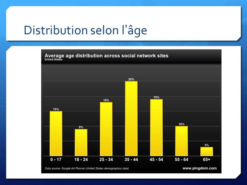 Distribution selon l'âge