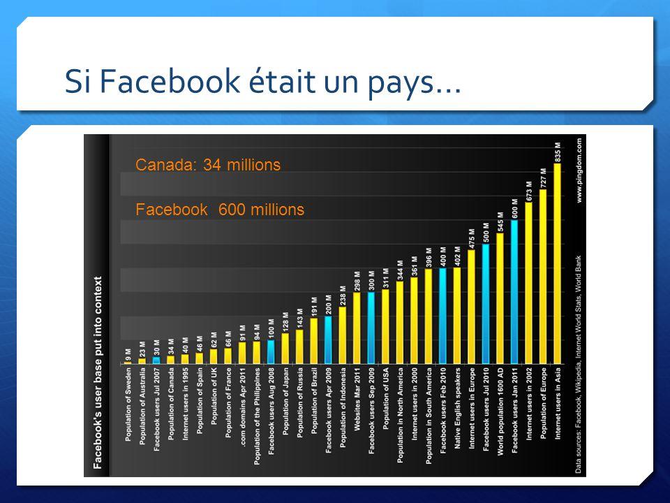 Si Facebook était un pays…