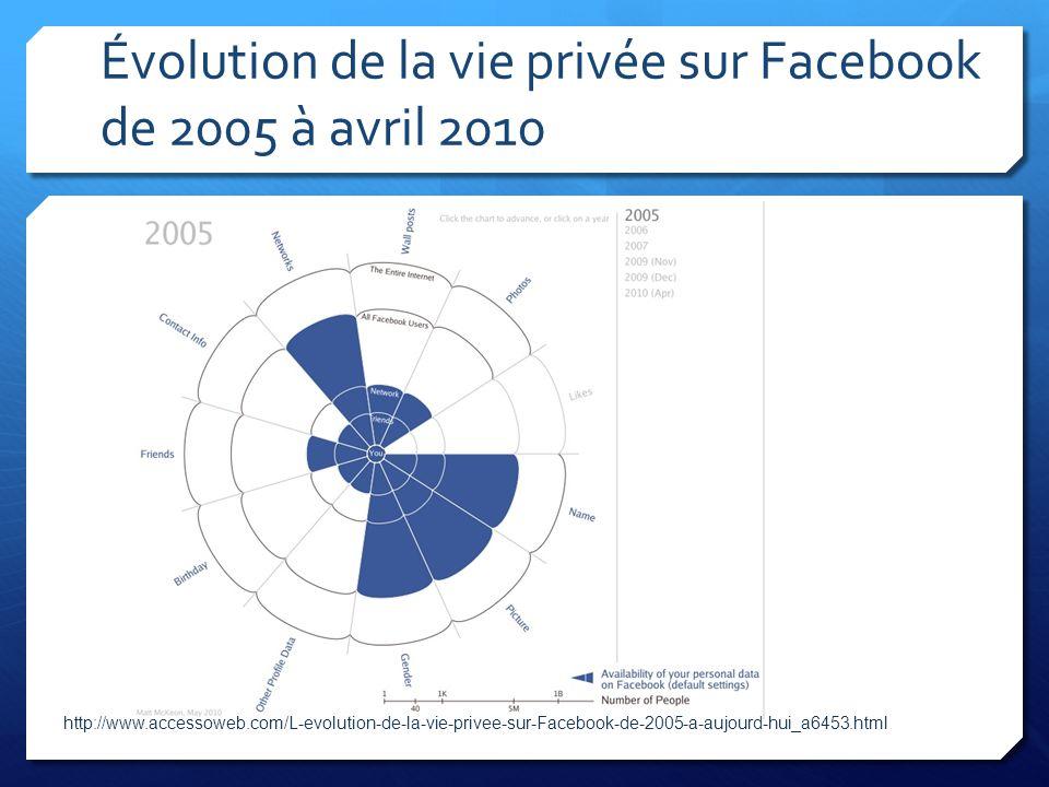Évolution de la vie privée sur Facebook de 2005 à avril 2010