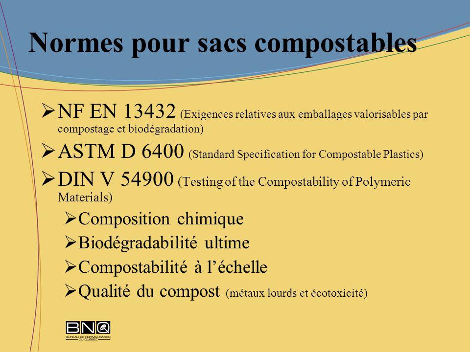 Normes pour sacs compostables