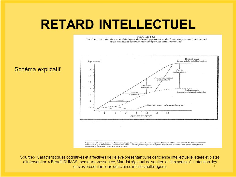 RETARD INTELLECTUEL Schéma explicatif