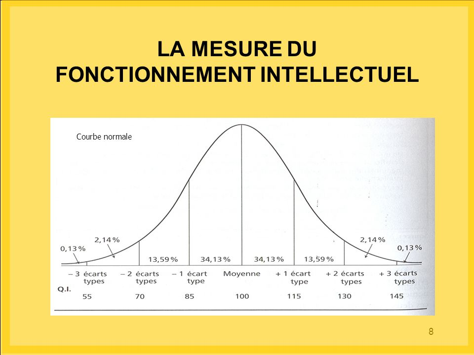 LA MESURE DU FONCTIONNEMENT INTELLECTUEL