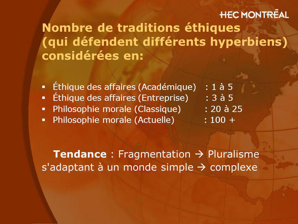 Nombre de traditions éthiques (qui défendent différents hyperbiens) considérées en:
