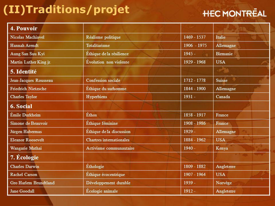 (II)Traditions/projet