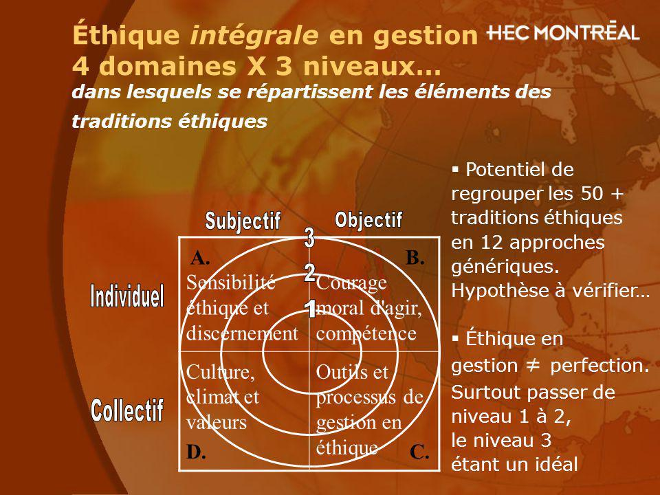 Subjectif Objectif 3 2 Individuel 1 Collectif