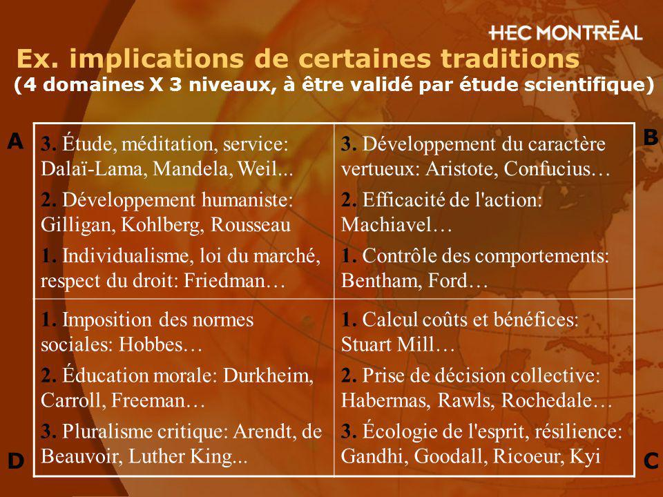 Ex. implications de certaines traditions