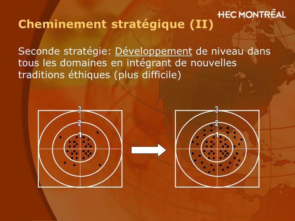 3 3 2 2 1 1 Cheminement stratégique (II)