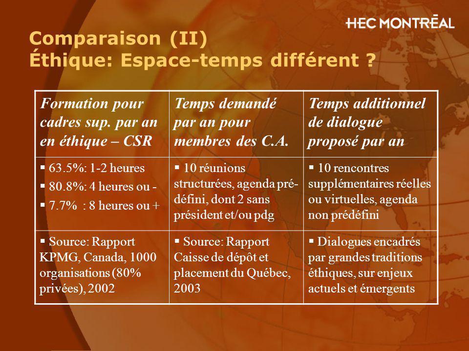 Comparaison (II) Éthique: Espace-temps différent