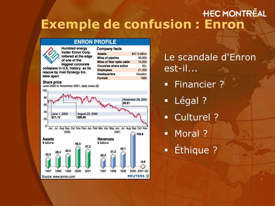 Exemple de confusion : Enron