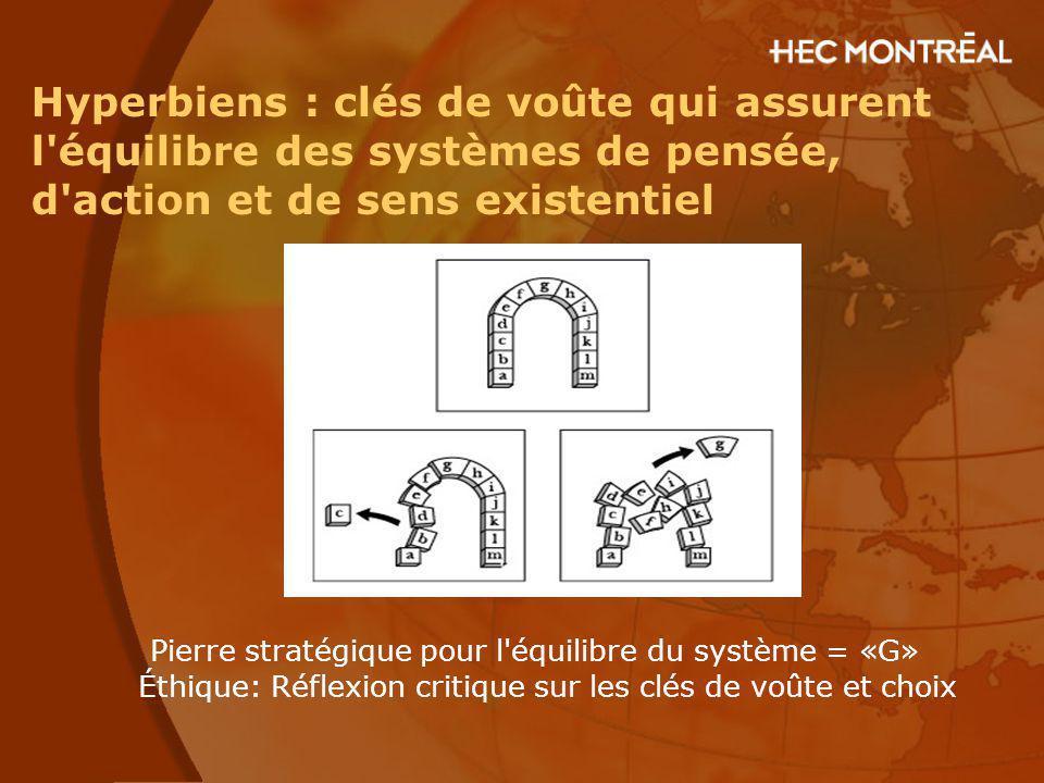 Hyperbiens : clés de voûte qui assurent l équilibre des systèmes de pensée, d action et de sens existentiel