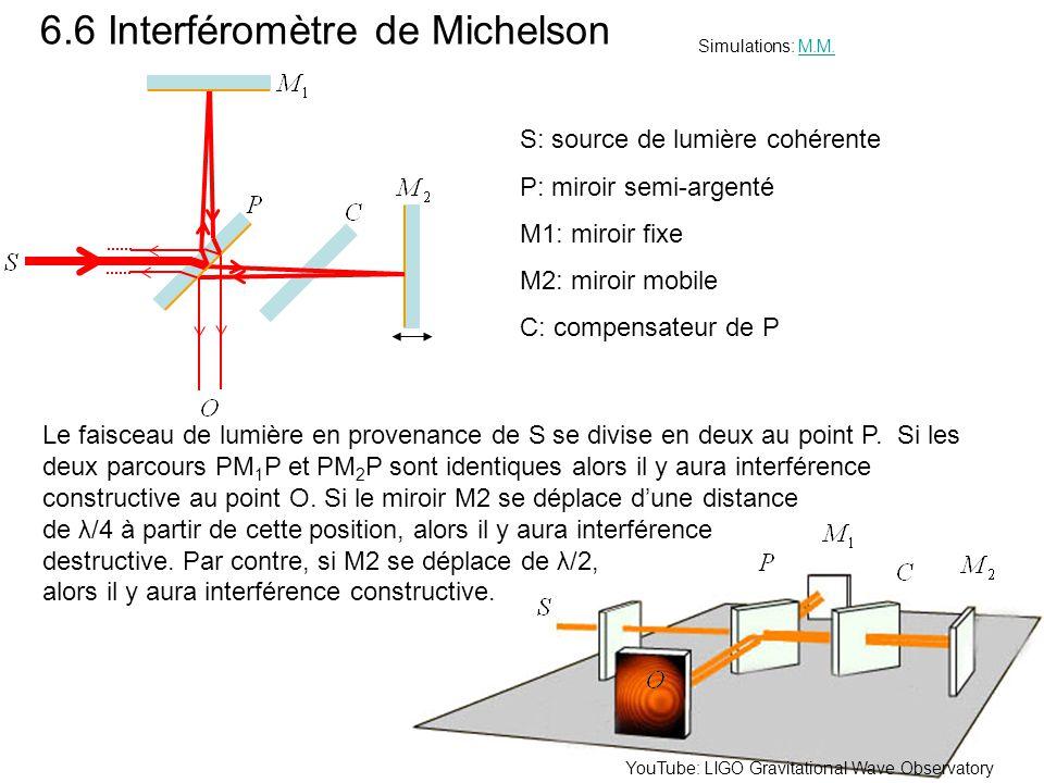 6.6 Interféromètre de Michelson