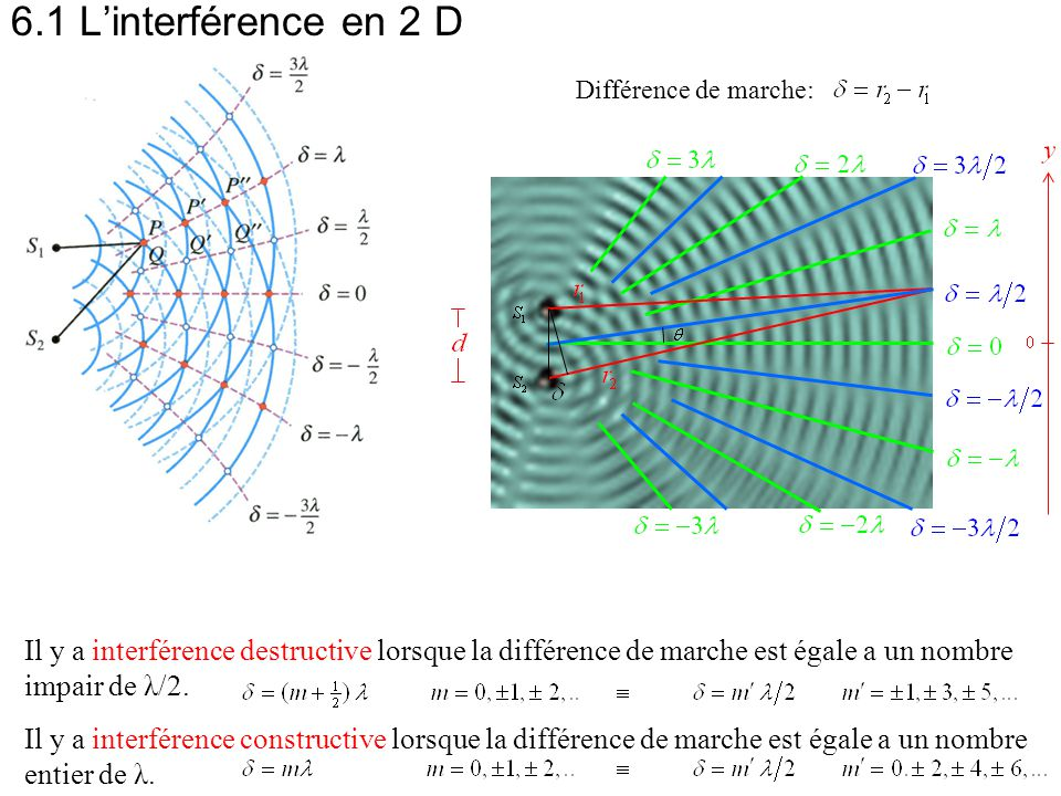 6.1 L'interférence en 2 D Différence de marche: Interférence: P.Falstad (Bac à ondes), C.K.Ng #1, W.Fendt, F.K.Hwang, U.Nantes,
