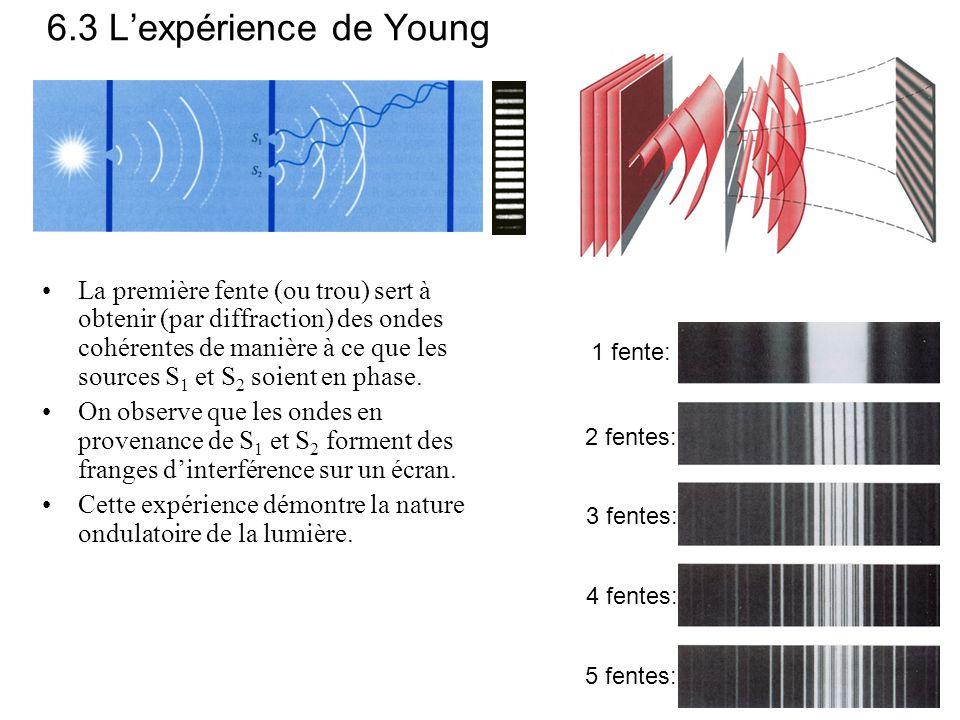 6.3 L'expérience de Young