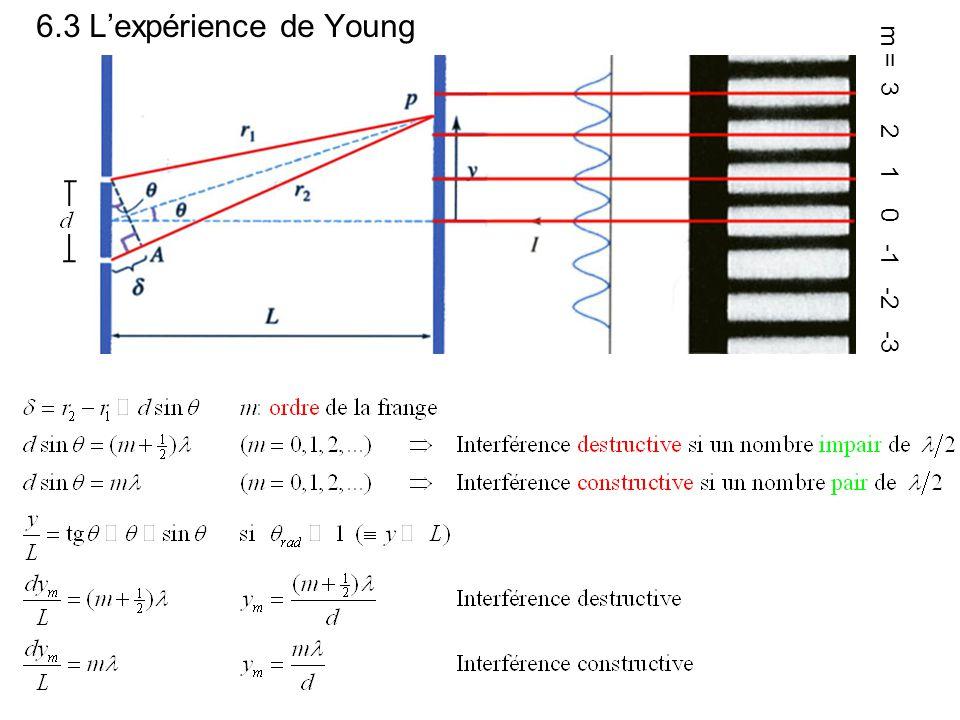 6.3 L'expérience de Young m = 3 2 1 0 -1 -2 -3
