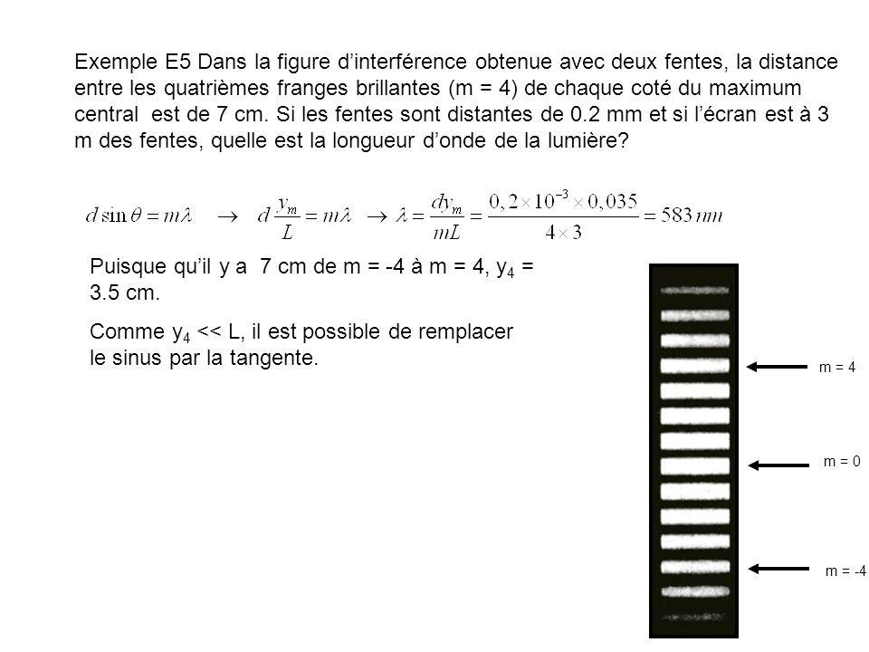 Puisque qu'il y a 7 cm de m = -4 à m = 4, y4 = 3.5 cm.