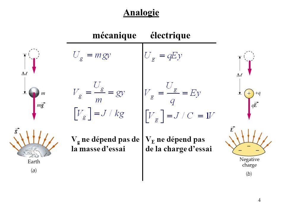 Analogie mécanique électrique