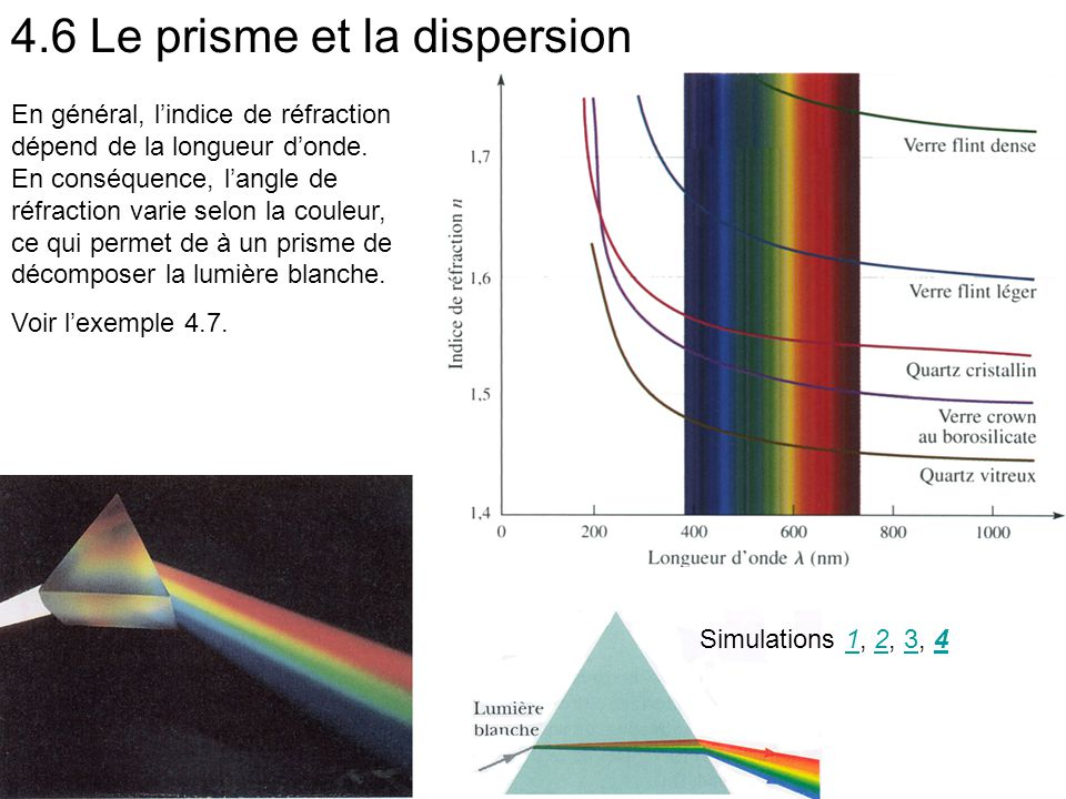 4.6 Le prisme et la dispersion