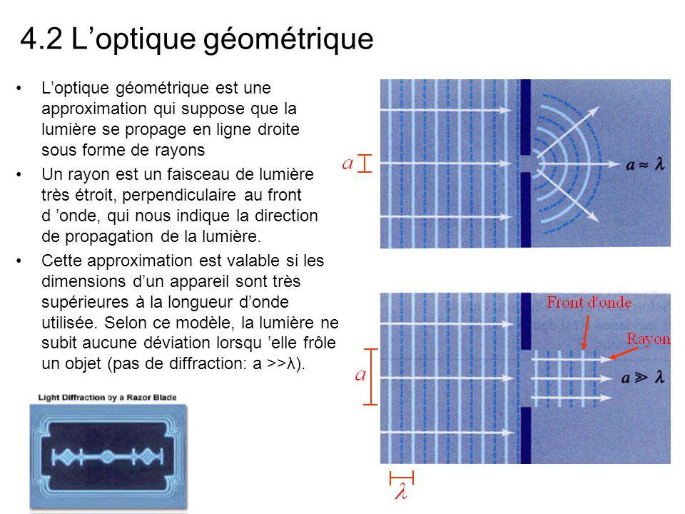 4.2 L'optique géométrique