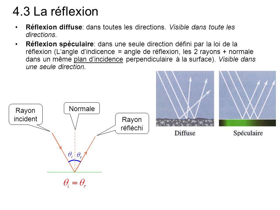 4.3 La réflexion Réflexion diffuse: dans toutes les directions. Visible dans toute les directions.