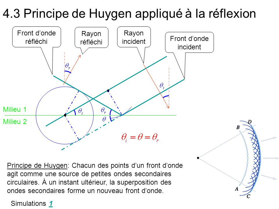 4.3 Principe de Huygen appliqué à la réflexion