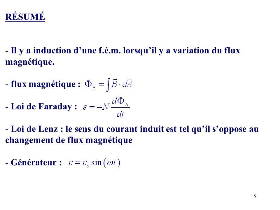 RÉSUMÉ Il y a induction d'une f.é.m. lorsqu'il y a variation du flux magnétique. flux magnétique :