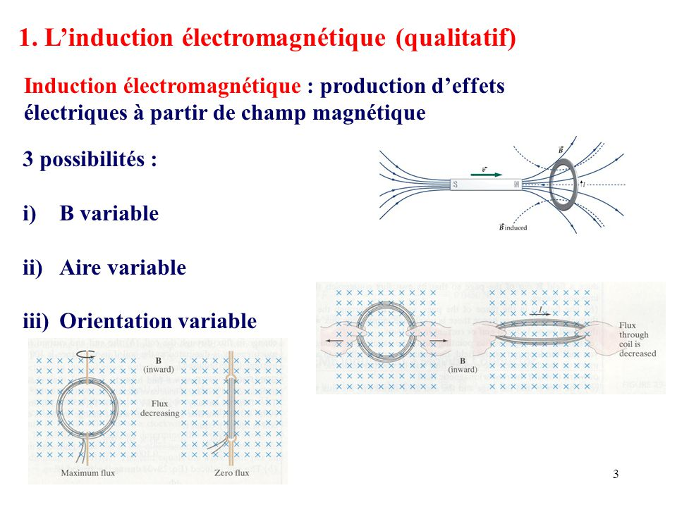 1. L'induction électromagnétique (qualitatif)