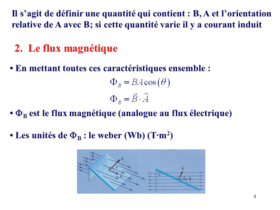 Il s'agit de définir une quantité qui contient : B, A et l'orientation relative de A avec B; si cette quantité varie il y a courant induit
