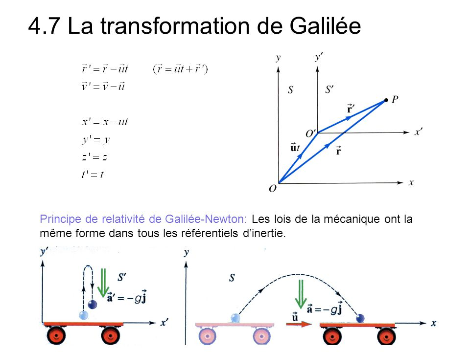 4.7 La transformation de Galilée