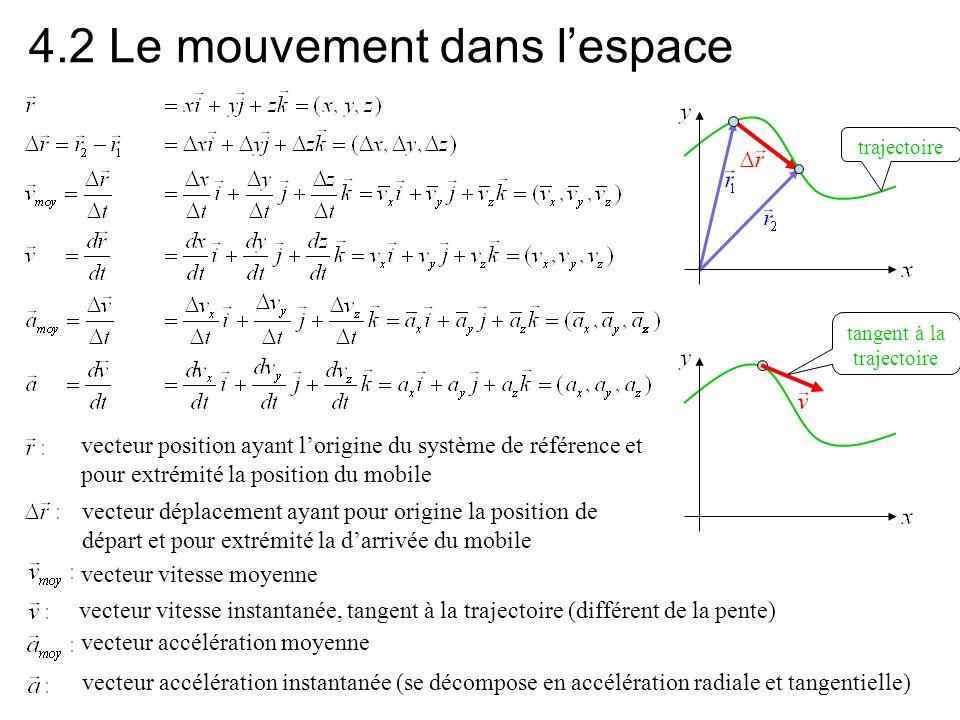 4.2 Le mouvement dans l'espace