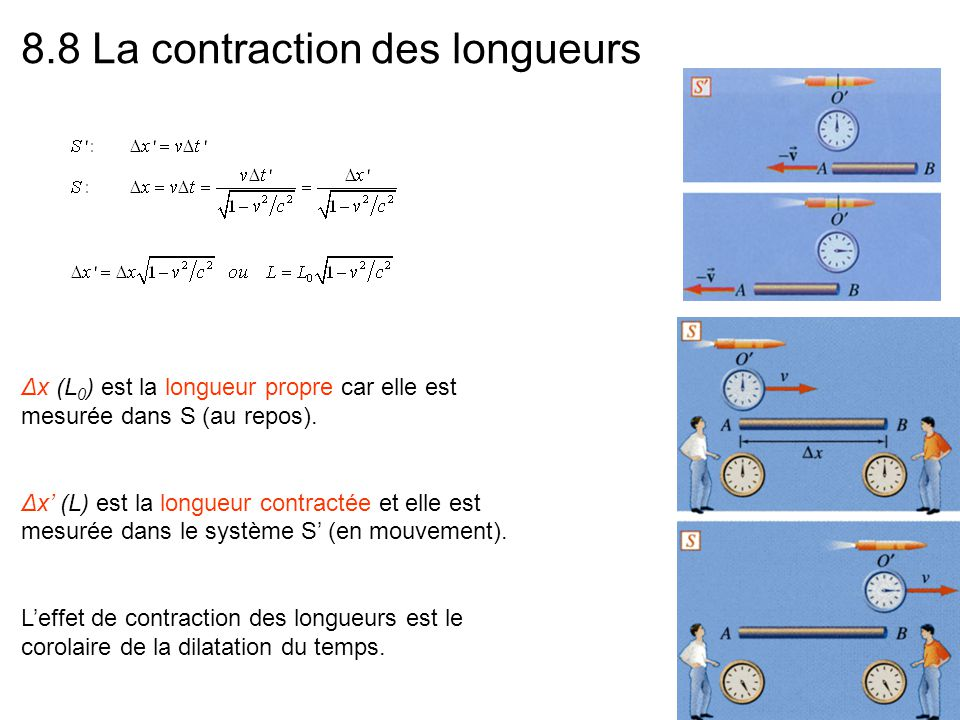 8.8 La contraction des longueurs