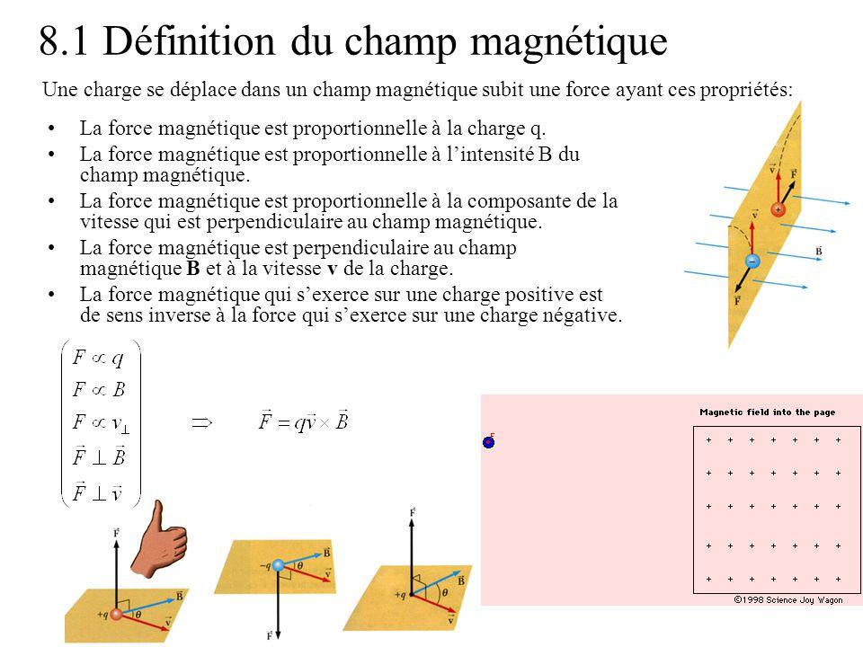 8.1 Définition du champ magnétique