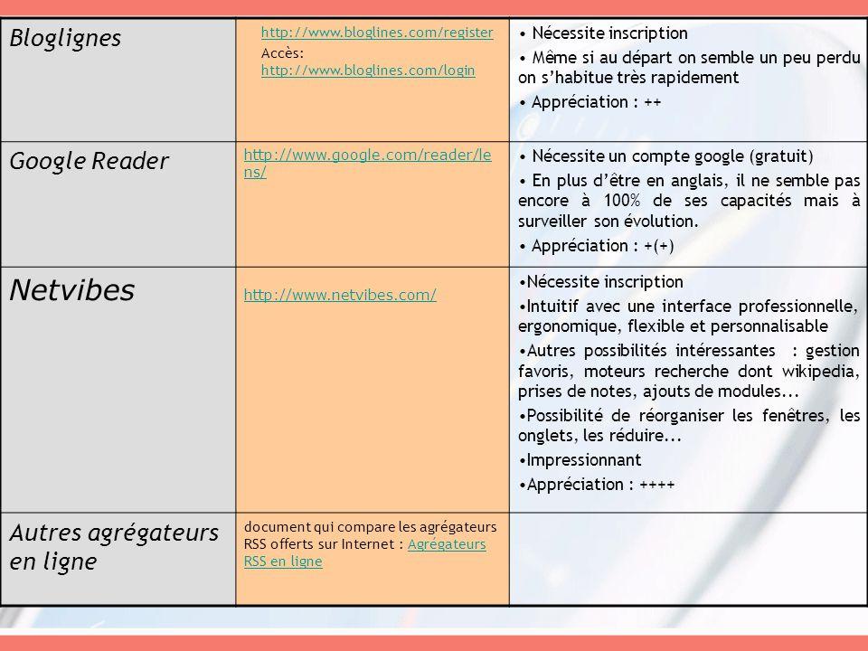Netvibes Bloglignes Google Reader Autres agrégateurs en ligne